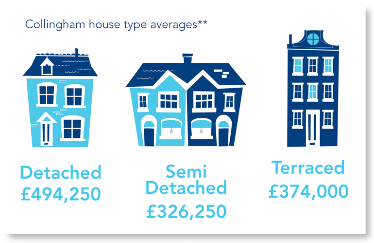 Collingham Average house price July2016