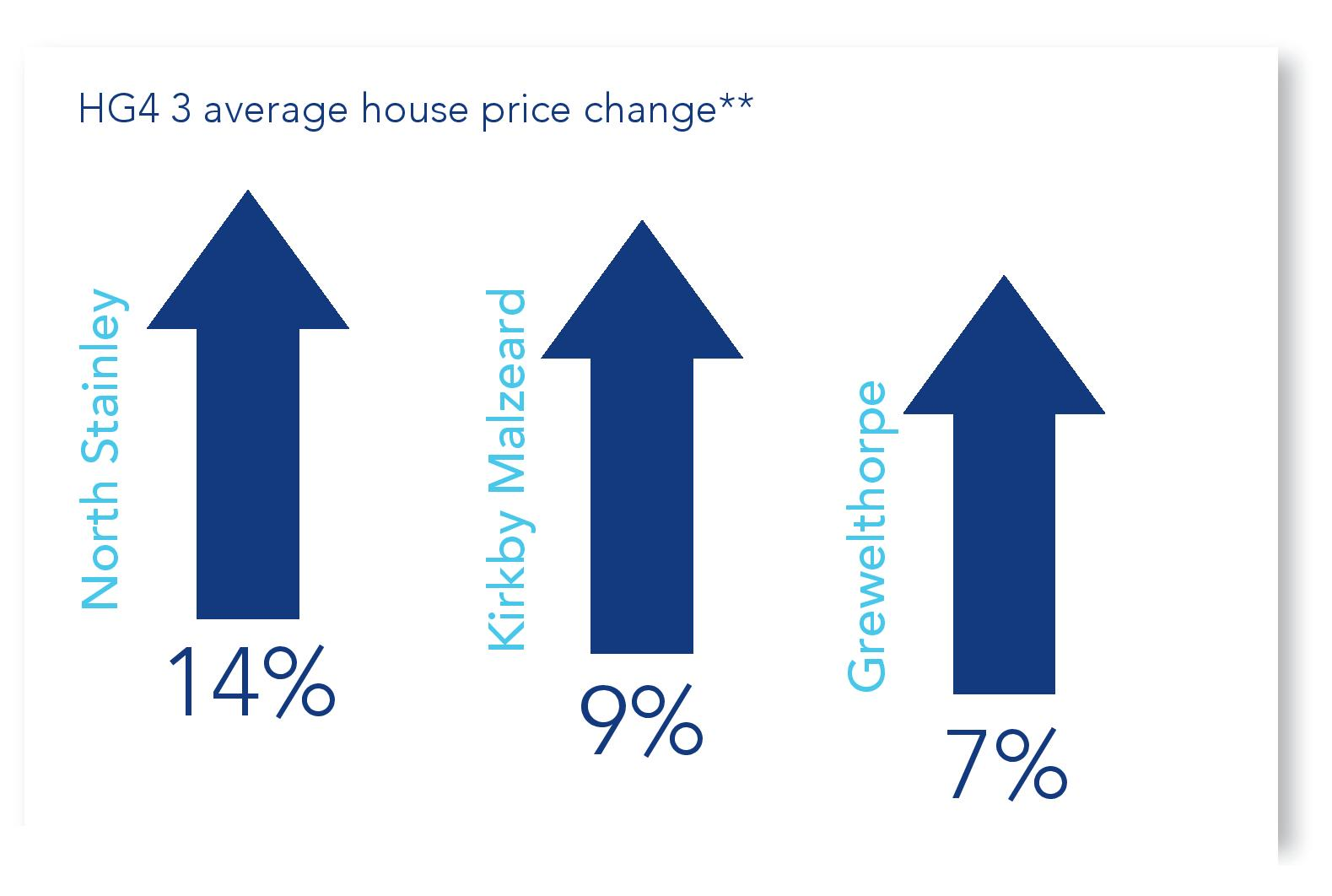 Ripon-Property-Prices-June-2016