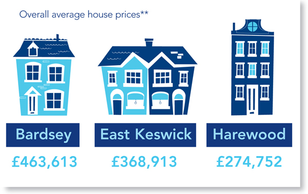 Wetherby average house prices